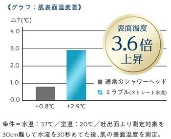 ミラブル・肌表面温度.jpg